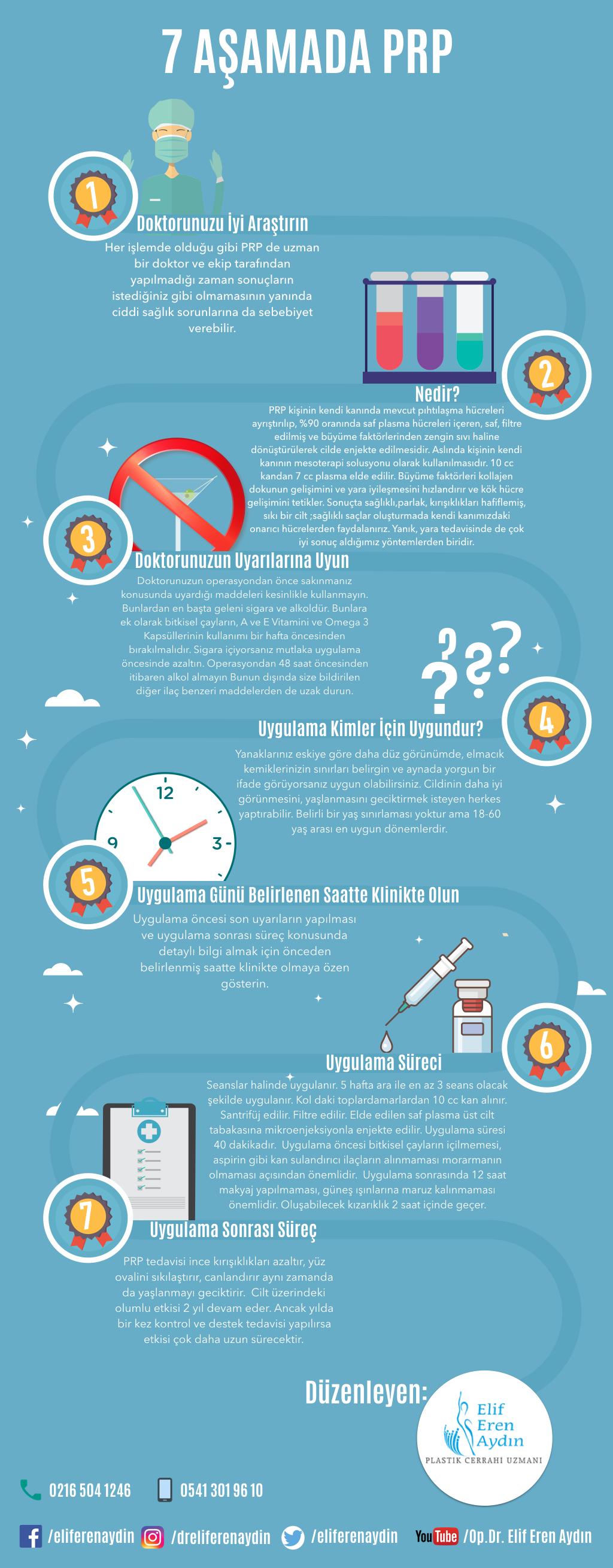 prp infografik